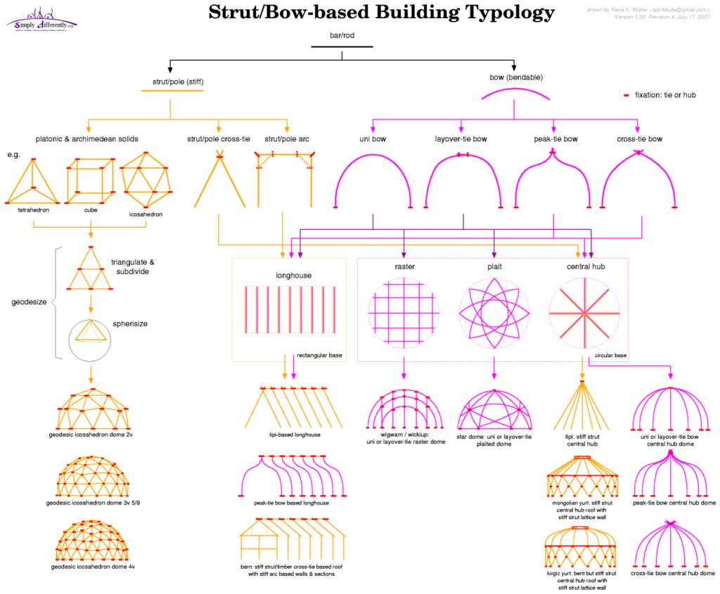 Типы строений кочевников
